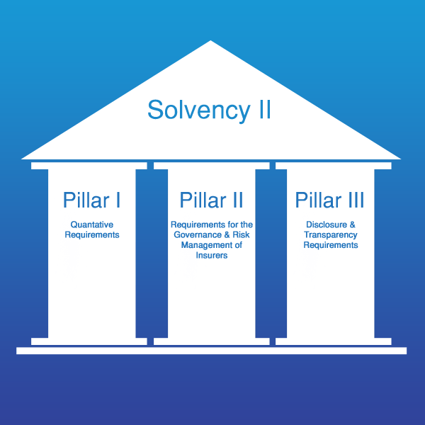 Solvency-II Three pillars